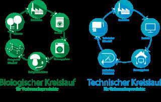 "bio tech cycles RUND 20150505 DE high resolution 320x202 - ""Abfall ist Nährstoff"""