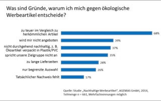 Gruende gegen oekologische Werbeartikel 580x351 320x202 - Hagemann: Studie zum Thema Nachhaltigkeit