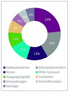 mansard werbemittel hat am Unternehmenssitz in Bad Soden im Betrachtungszeitraum 2014 insgesamt 85,8 t Co2e verursacht. Berücksichtigt wurden dabei sowohl direkte, als auch indirekte Emissionen.