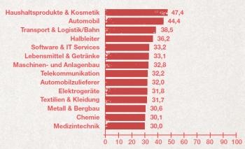 Durchschnittliche Bewertung der Unternehmen ausgewählter Branchen auf einer Skala von 0 bis 100 (Bestnote); Basis: GLCU; Stand: 31.12.2015. (Quelle: oekom research ,2016)