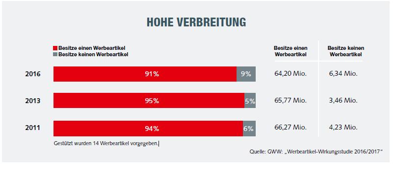 statistik 1 - GWW Werbeartikel-Wirkungsstudie 2016/2017