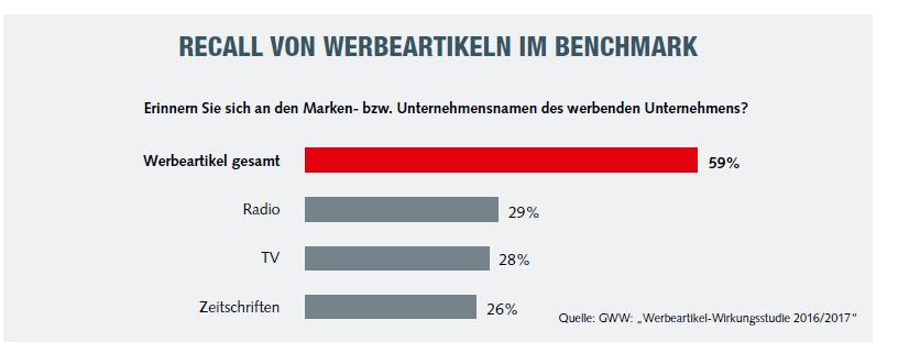 statistik 2 - GWW Werbeartikel-Wirkungsstudie 2016/2017
