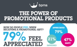 BPMA: Studie zur Promotional Products Week