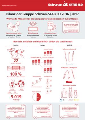 Infografik Bilanz 2017 final Gruppe Schwan STABILO DE - Schwan-STABILO: Erfolgreiches Geschäftsjahr
