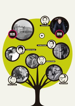picard stammbaum - 90 Jahre Picard