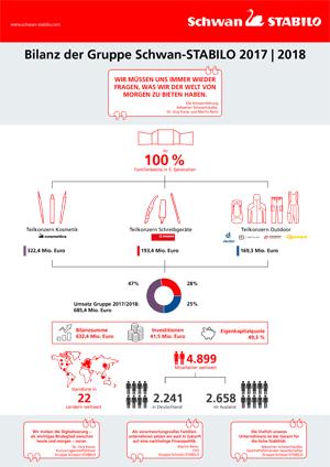 STABILO Infografik Bilanz 2018 d - Schwan-Stabilo: Solides Geschäftsjahr