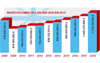 Marktvolumen Grafik WN383 320x202 - Sourcing City: Britischer Markt wächst