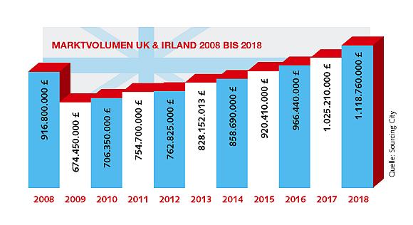 Marktvolumen Grafik WN383 - Sourcing City: Britischer Markt wächst